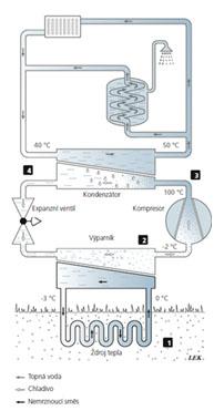 Jak pracuje tepelné čerpadlo systému země-voda