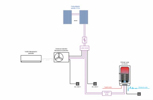 Schéma: přímé využití energie z fotovoltaických panelů