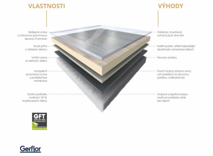 Podíl textilní podložky a hustota pěny u Geflor GFT a konkurence