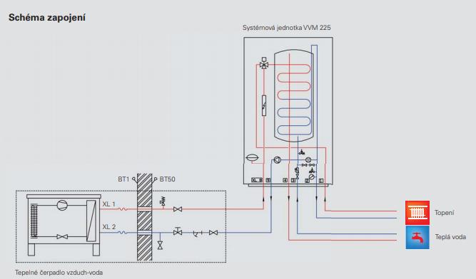 NIBE_schéma zapojení vnitřní systémové jednotky VVM 225