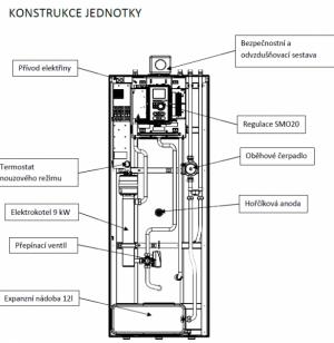 Konstrukce vnitřní systémové jednotky HMTM