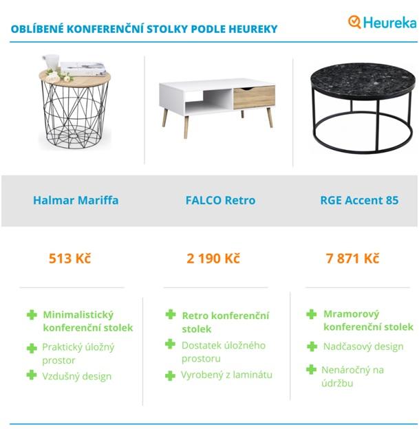 Výběr stolku si můžete zjednodušit tím, že se inspirujete hodnocením uživatelů na Heurece a jejich oblíbenými produkty.
