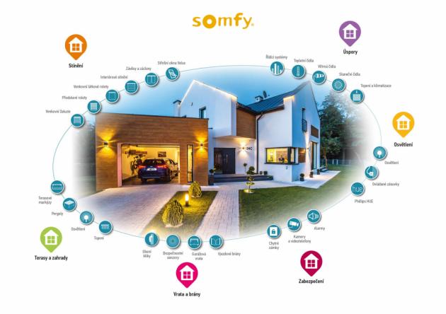 O opravdu chytrých řešeních však můžeme mluvit až tehdy, když se těchto rutinních úkonů zbavíme. Tehdy, když spolu dokážou spotřebiče komunikovat a spolupracovat a když nad nimi máme kontrolu i na dálku. To dokážou bezdrátové technologie SOMFY.
