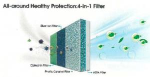 Systém zdravotních filtrů v klimatizaci AIR a AIR PLUS